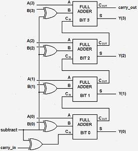 VHDL adder/subtractor Help - EmbDev net