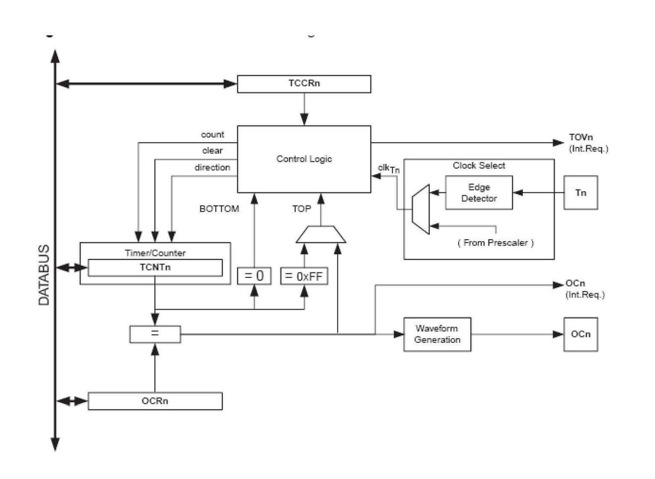 8-bit avr microcontroller counter verilog code