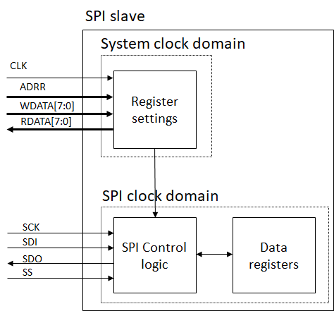 SPI slave design idea? - EmbDev net